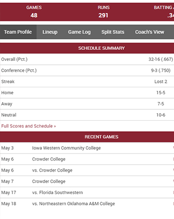 Latest IHCC Softball Statistics